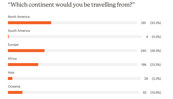 Covid 19 travel industry survey by regions
