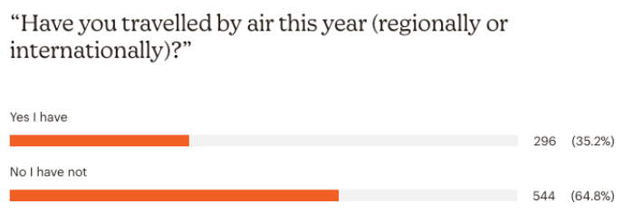 Percentga of people who have already travelled by air